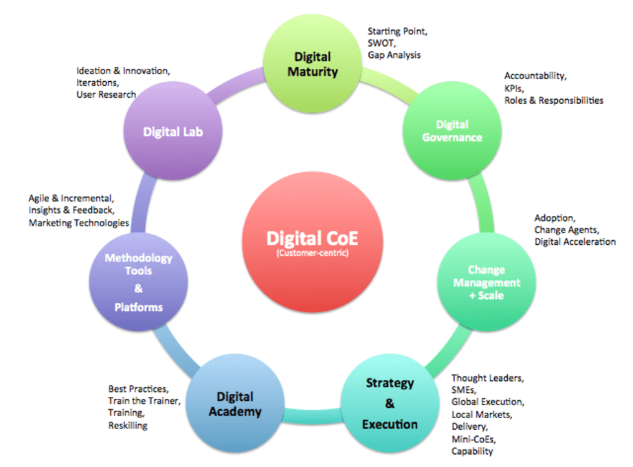 digital-centre-of-excellence